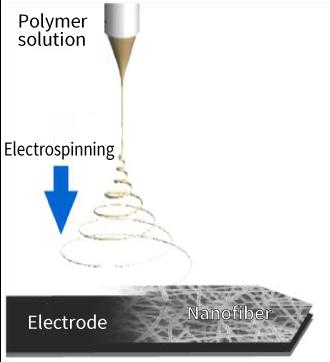 Skin-Coated Electrode