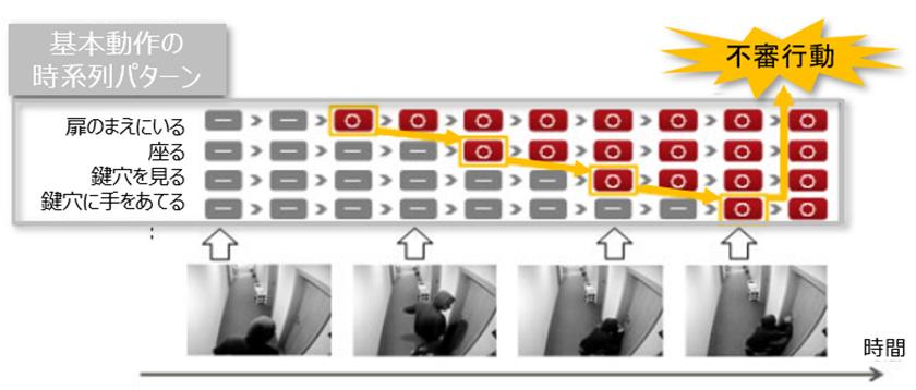 図 : 膨大な映像を学習しなくても、基本動作と発生場所、行動対象を組み合わせて解析することで不審行動を検出