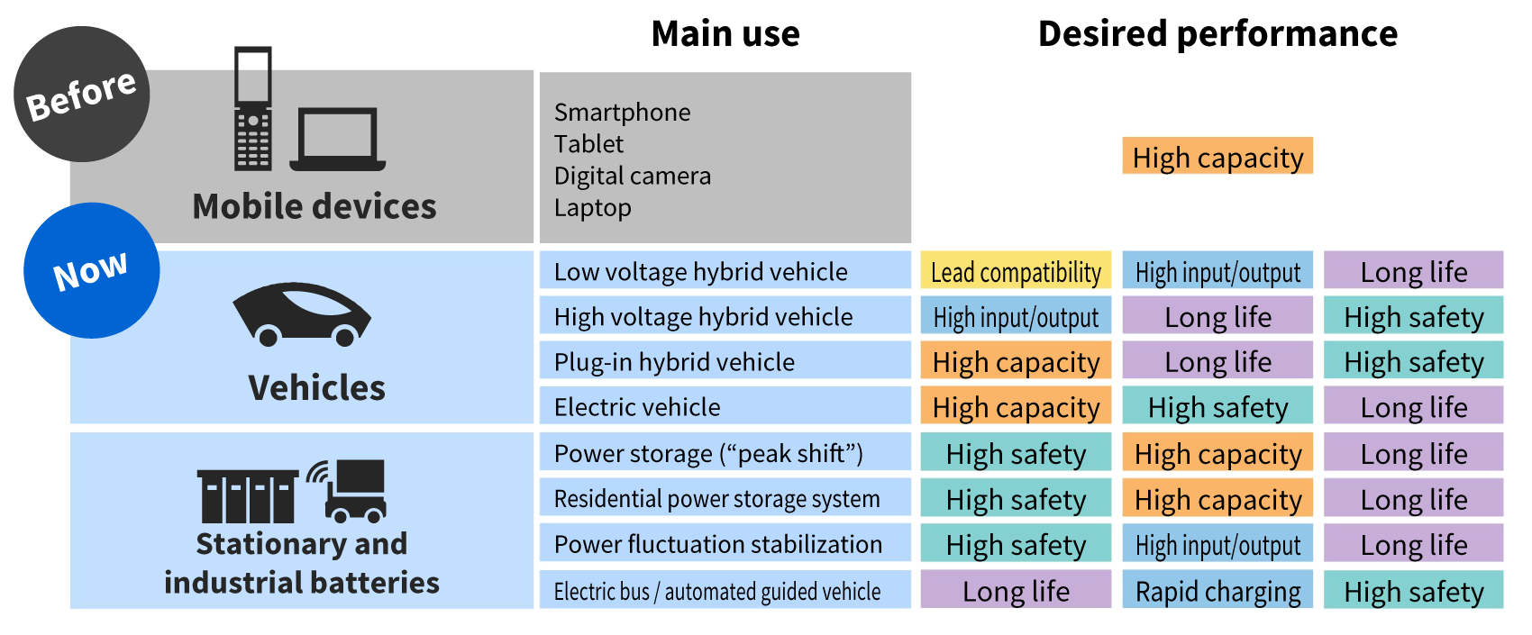 Different performances are required for different uses of lithium-ion batteries