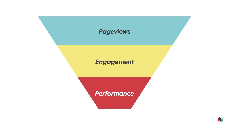 shafqat_islam_pageviews_engagement_performance.jpg