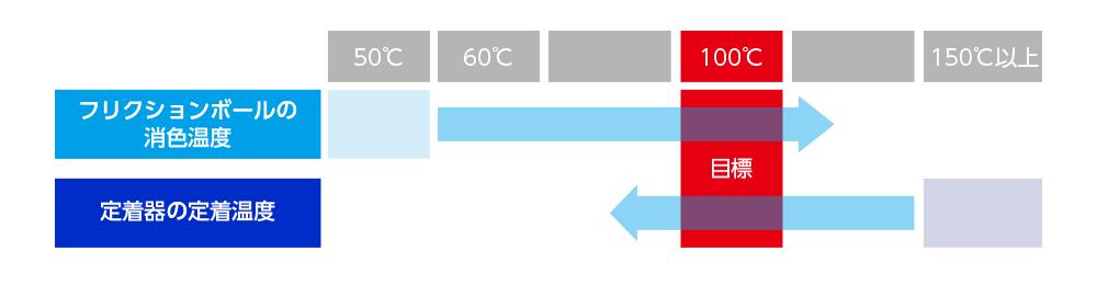 パイロット社は消色温度の目標を100度以上とし、東芝テックは定着温度の目標を100度以下とした
