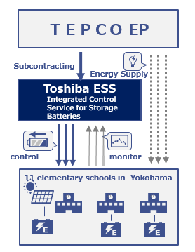 Source: Press Releases & News, Toshiba Energy Systems & Solutions Corporation