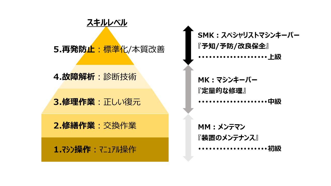 【図4 ジャパンセミコンダクター大分事業所の製造設備保守・保全体制】