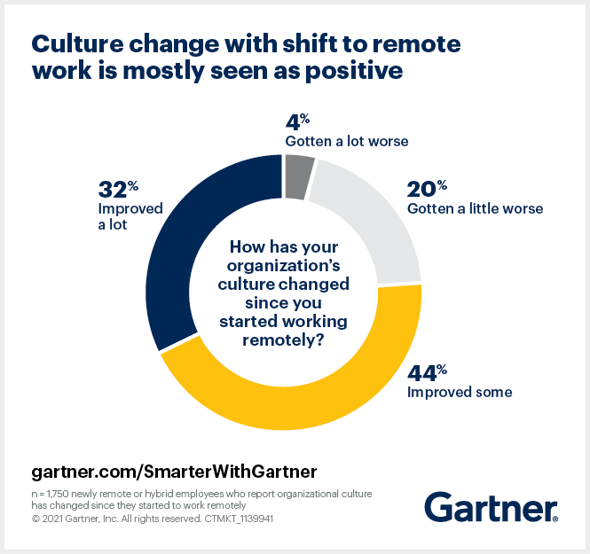 Gartner finds 76% of newly remote or hybrid-work employees say their organization's culture has improved since they started working remotely.