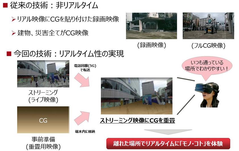 図 : リアルタイム性を持たせた映像で災害を体感することが可能に