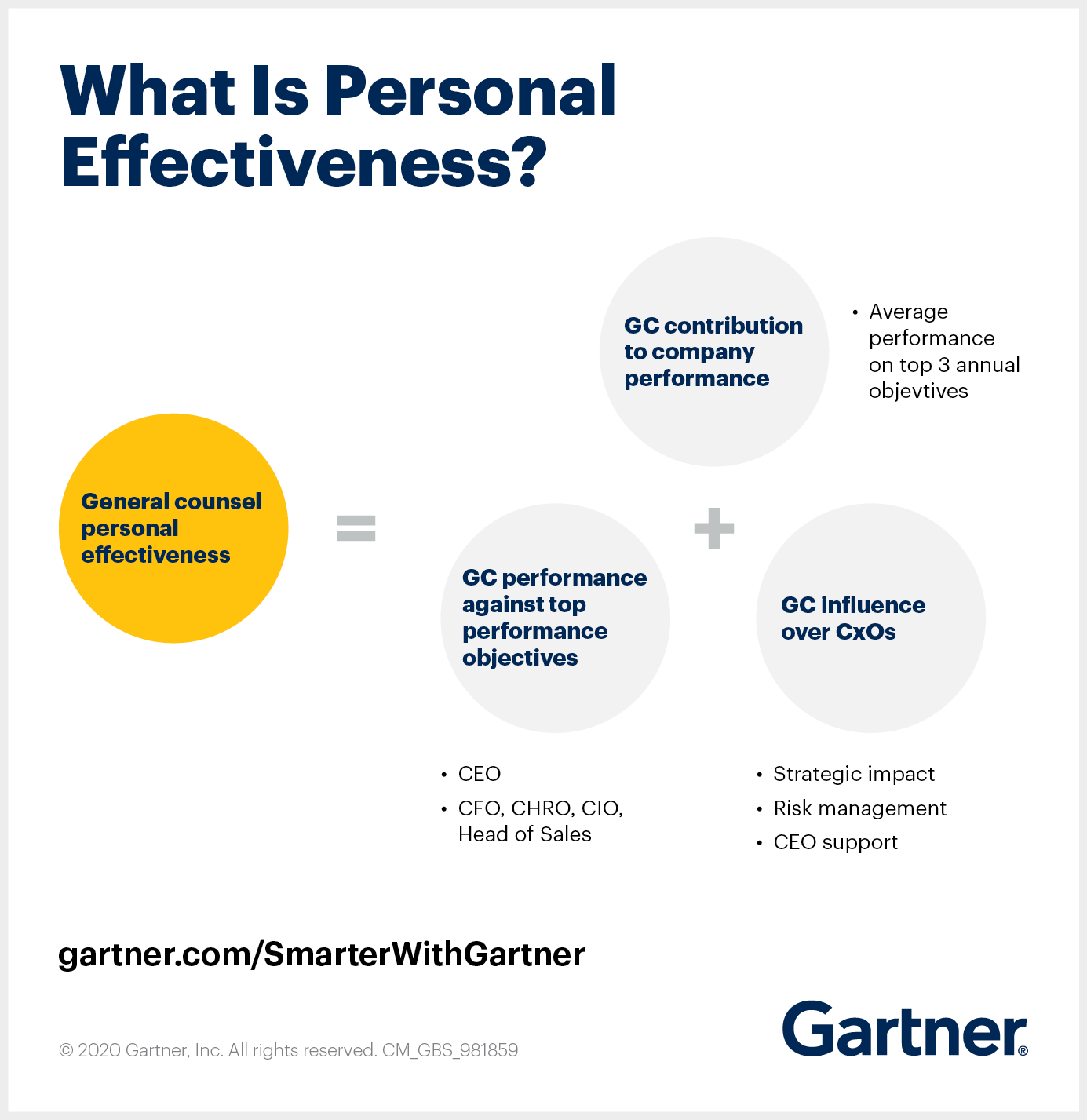 Gartner shares the traits of general counsel effectiveness.
