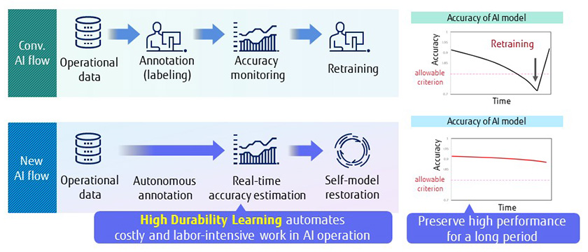 Figure : Figure 1: Differences in the flow of AI operations. Autonomous annotation and self-model restoration can help cut costs