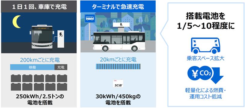 急速充電で電池搭載量を減らし、広い乗客スペースとコスト削減を実現