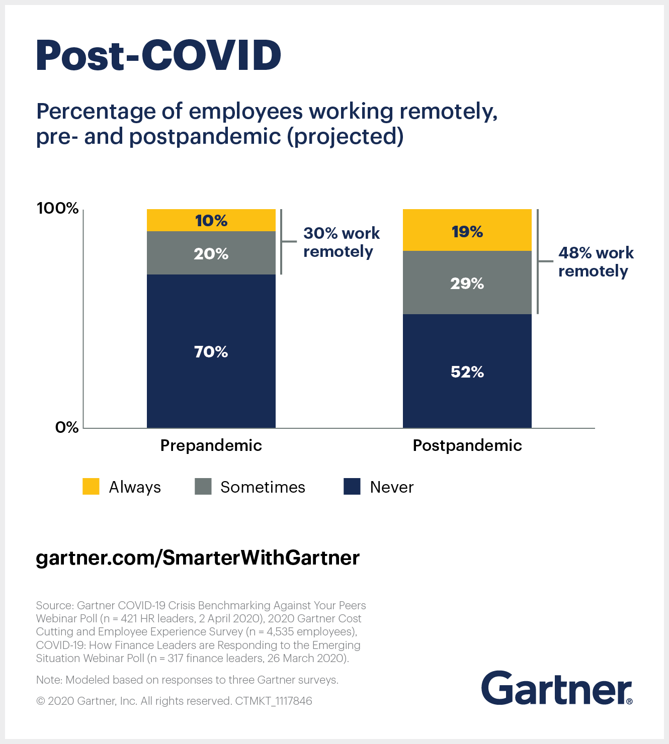 Gartner shows the percentage of employees working remotely, pre- and postpandemic (projected).