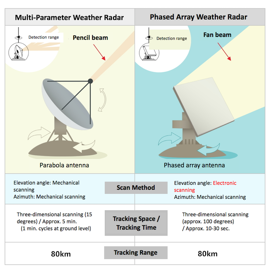 Comparison of features between multi-parameter weather radars and phased array weather radars