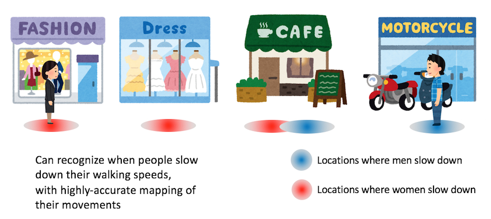 can recognize when people slow down their Walking speeds, with highly-accurate mapping of their movements