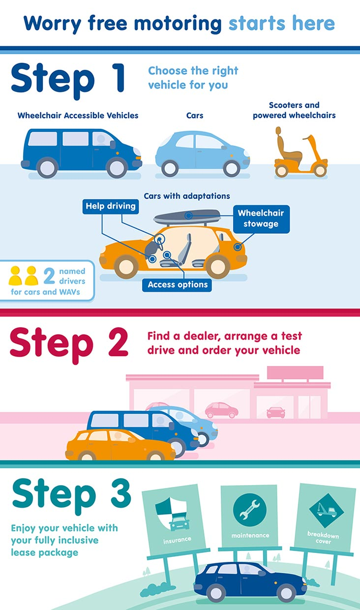 How to join the Motability Scheme infographic