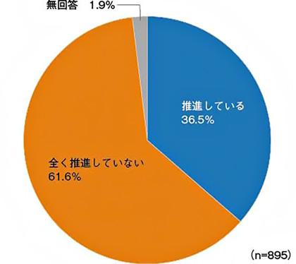 図 : DXの推進状況(出所:日経BP総合研究所イノベーションICTラボ『DXサーベイ』)