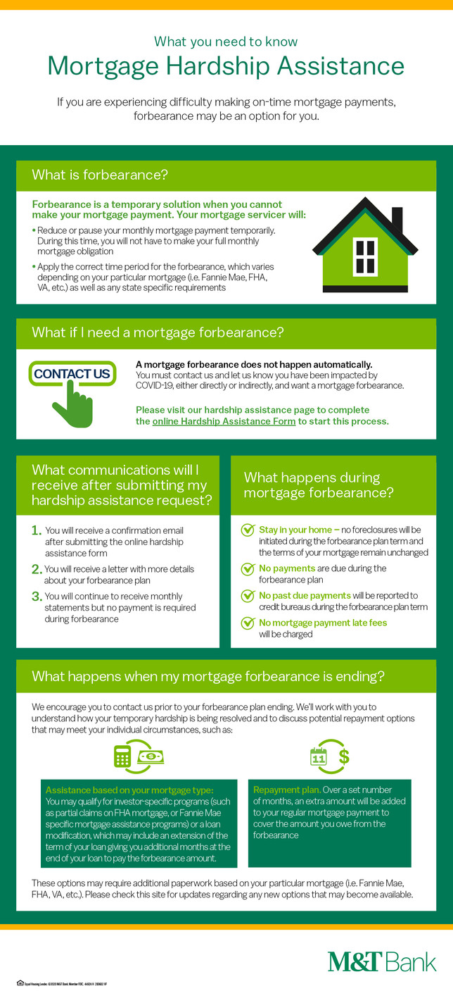 Infographic Mortgage Forbearance Resources Insights M T Bank