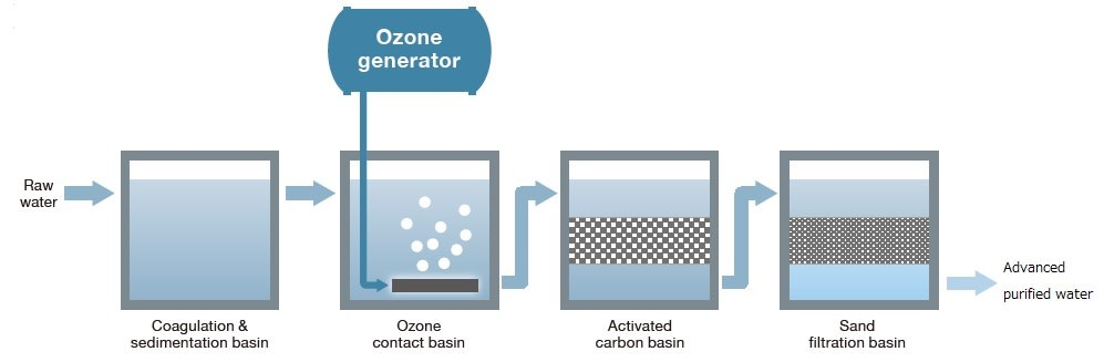 The advanced water treatment system is the combination of ozonation and activated carbon filtration