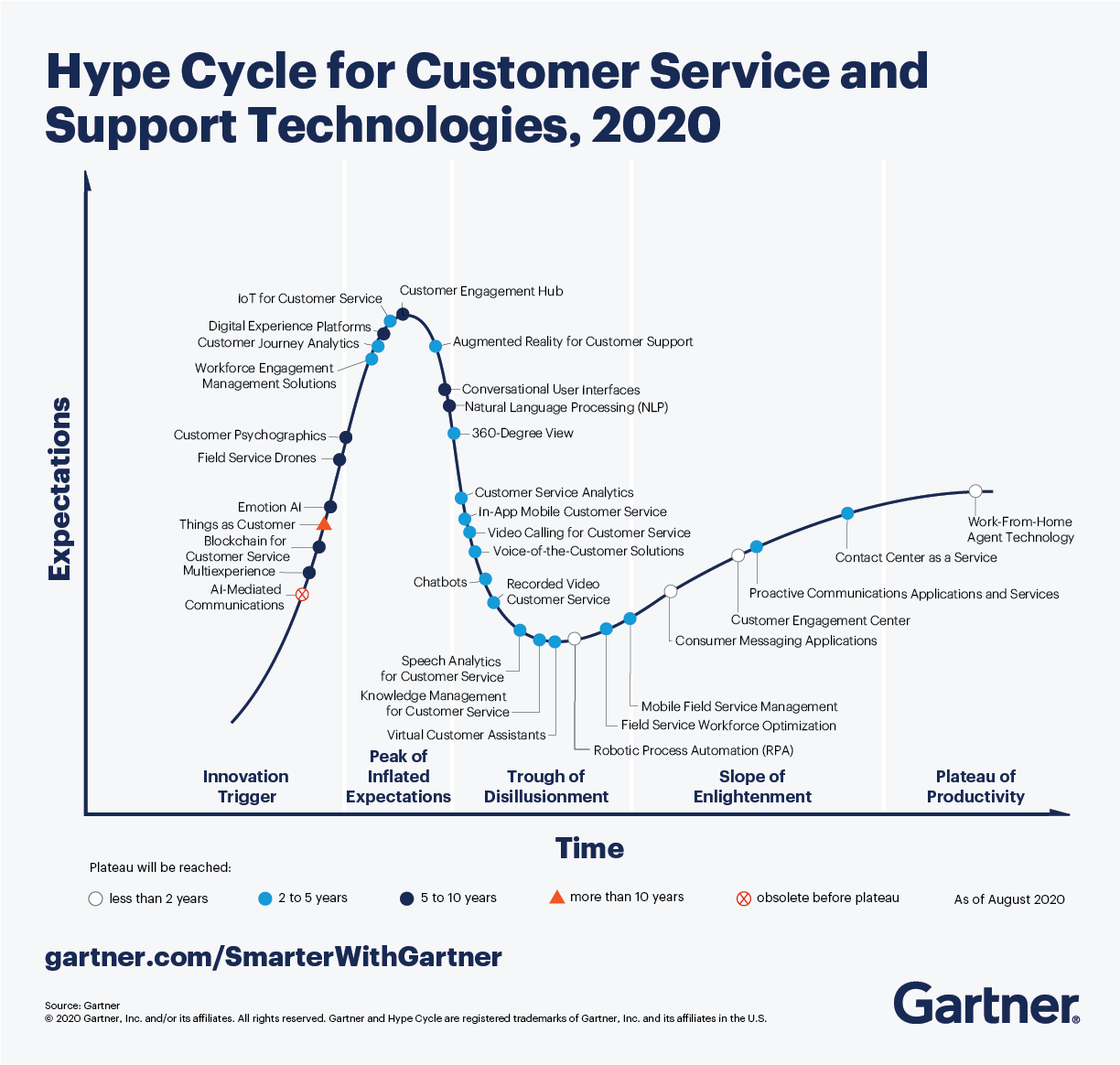 Gartner Hype Cycle for Customer Service and Support Technologies, 2020