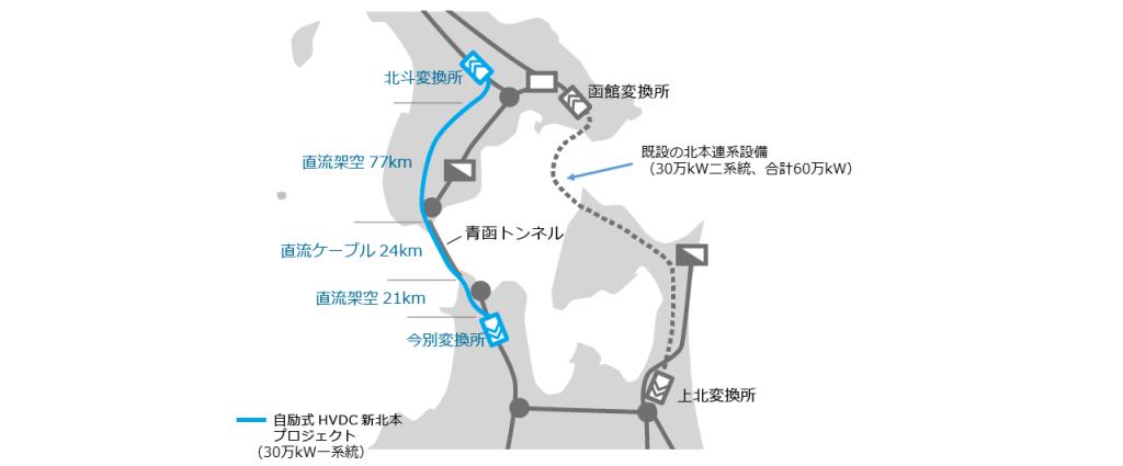 既設の二本の連系設備は、大間市と函館市を海底ケーブルで結んでいたが、新北本連系は青函トンネルを利用して敷設された