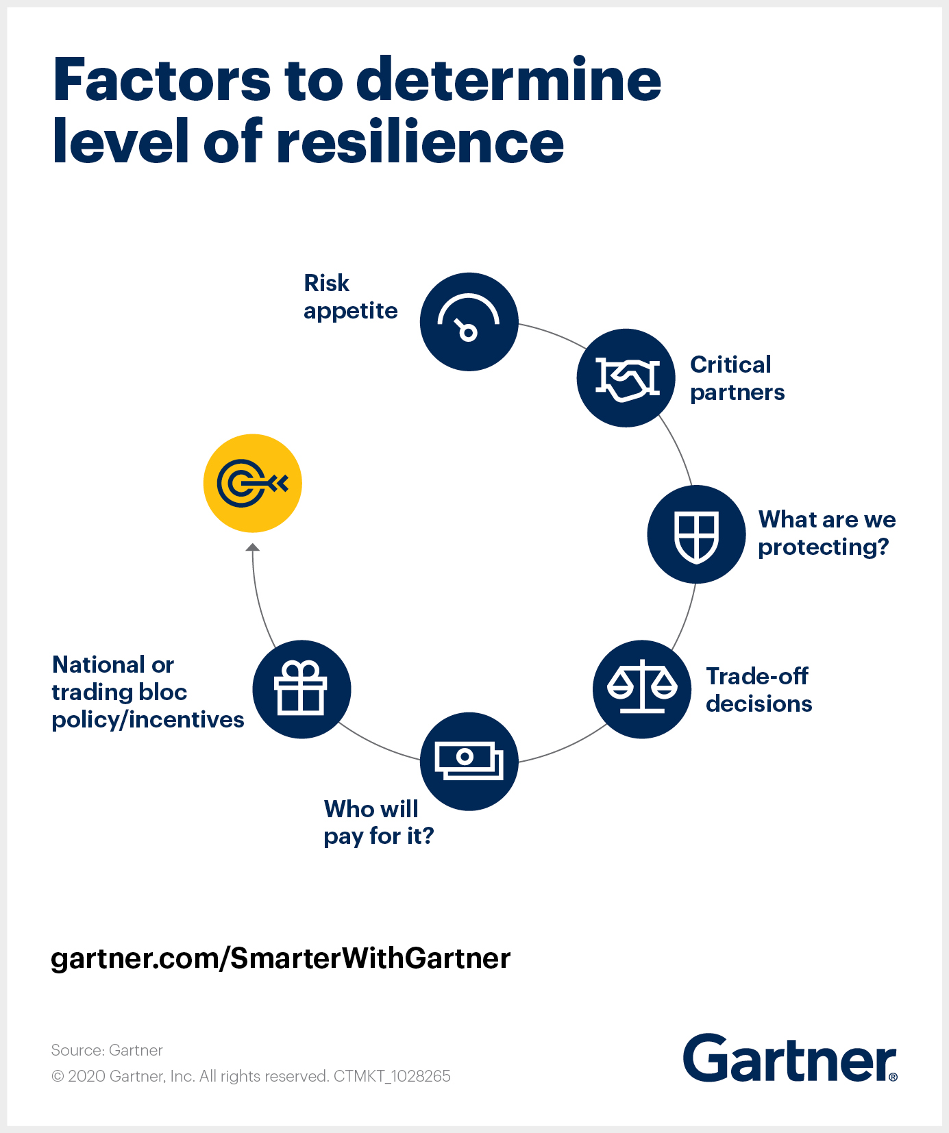 Global Supply Chain Resilience