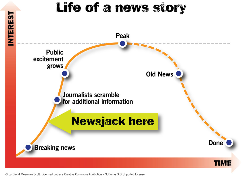 Newsjacking--Life-of-a-News-Story.jpg