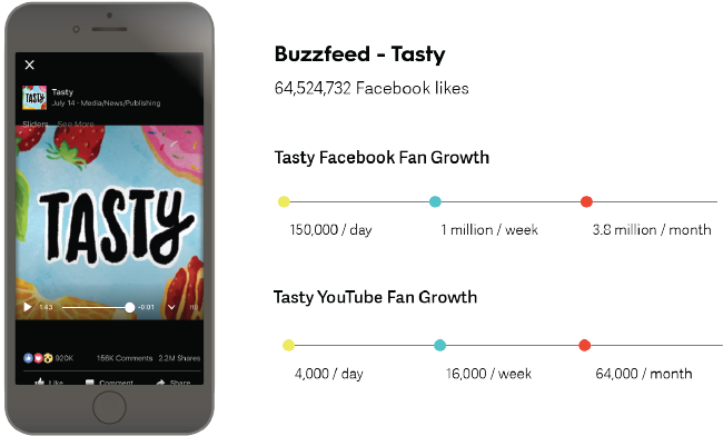 Buzzfeed Tasty Video Content Fan Growth.png