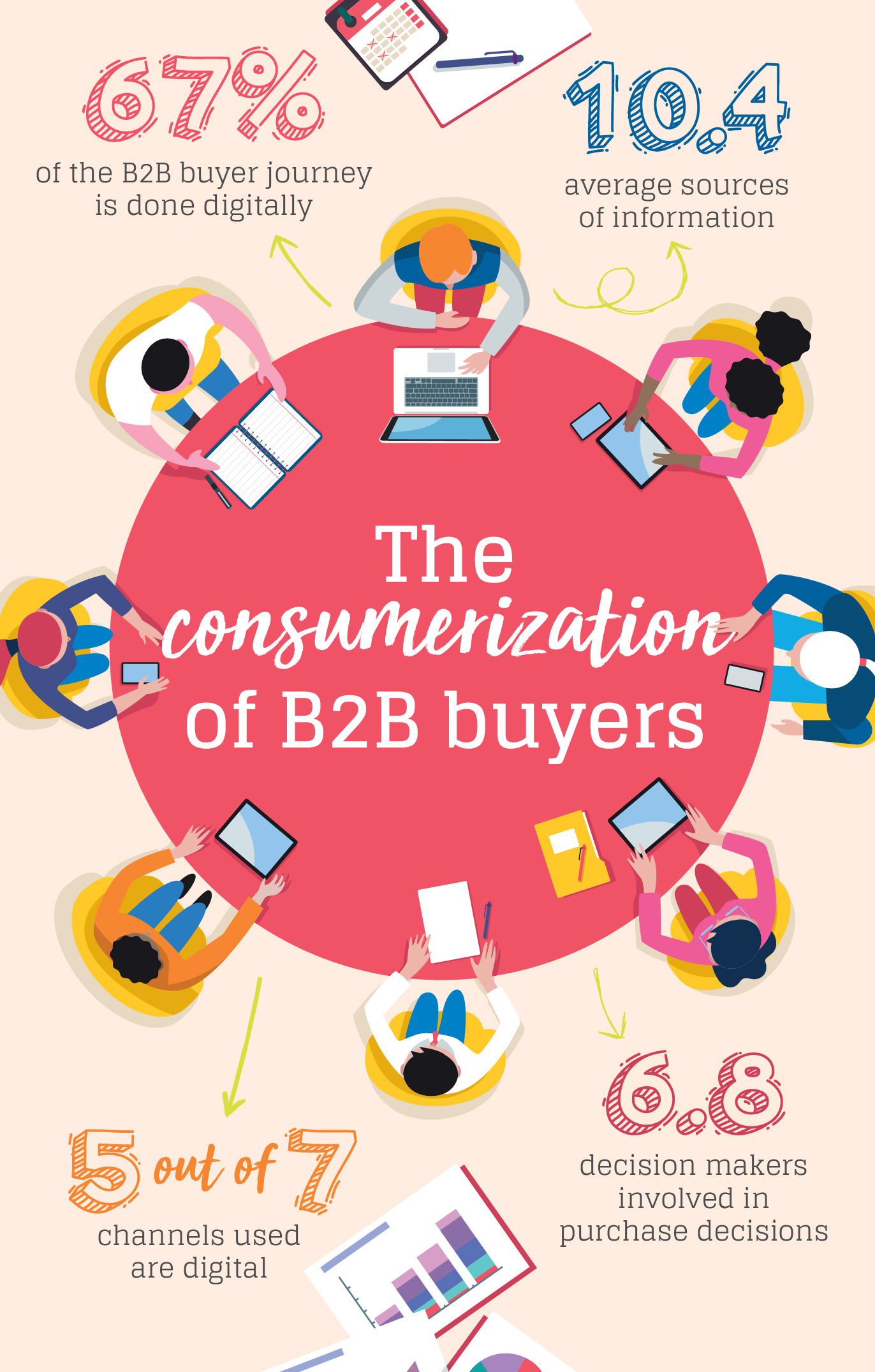 how to market to B2B buyers infographic