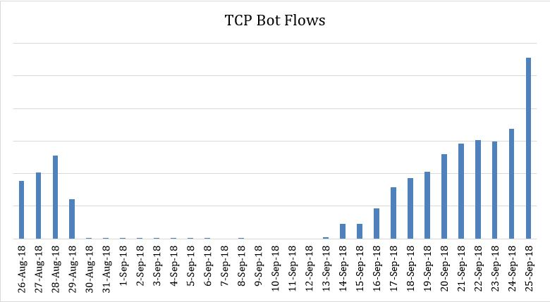 TCP Bot Flows Pg 6.JPG