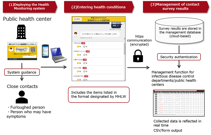 Figure : Image of the Health Monitoring System using a chatbot deployed by Miyagi Prefecture (developed in collaboration with Professor Osaka of Tohoku University and Fujitsu)