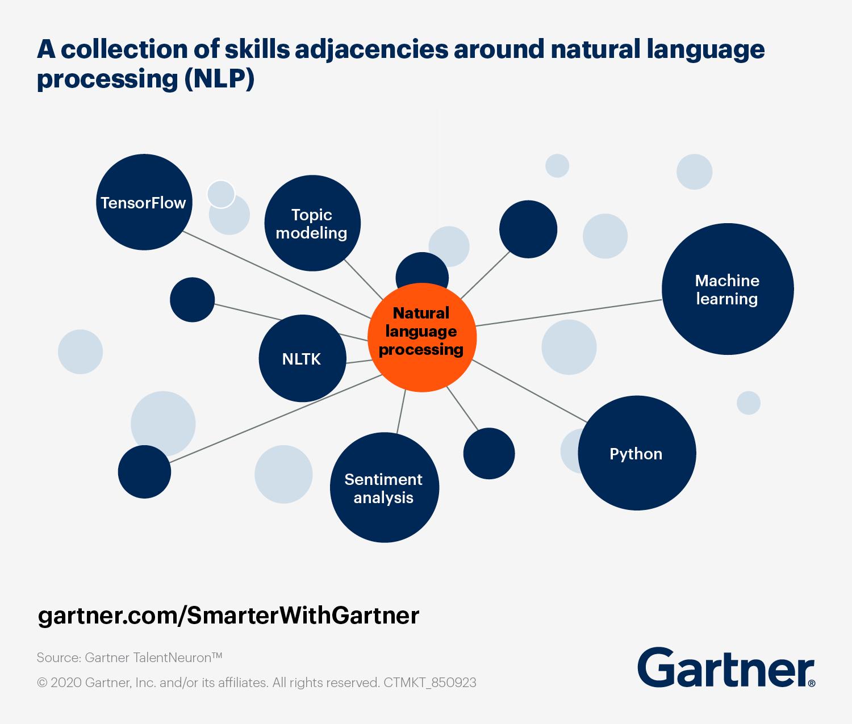 Adjacent Skills