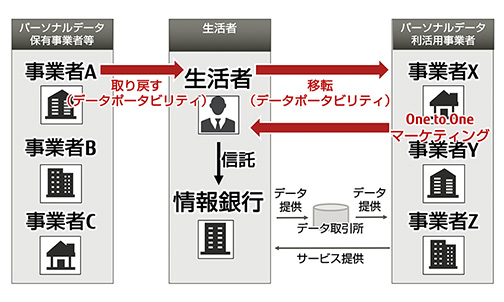 図:図2 パーソナルデータを流通させるマネタイズのイメージ