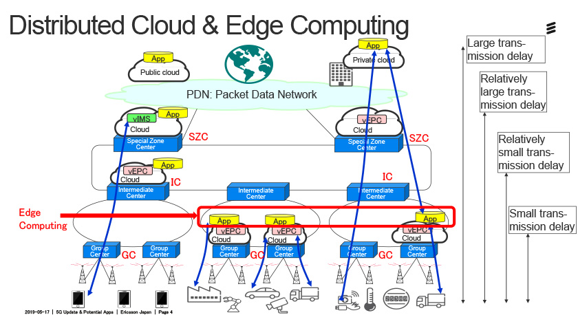 Edge computing, a core technology to exchange and process huge amounts of data without latency