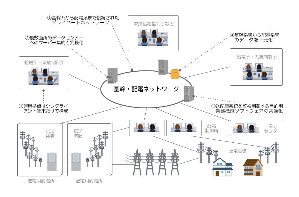 電力監視制御システム