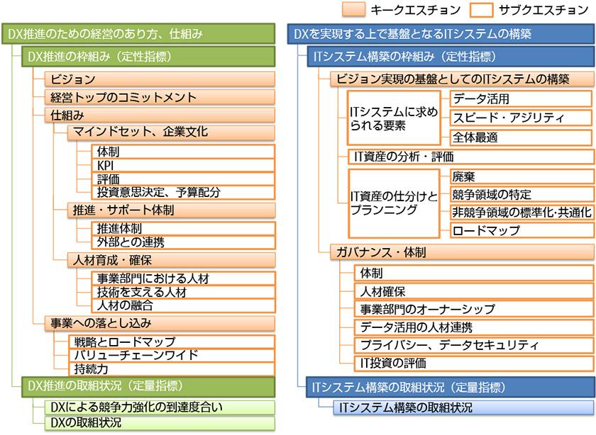 図 : 図3 DX推進指標の構成(出所:経済産業省 DX推進指標)