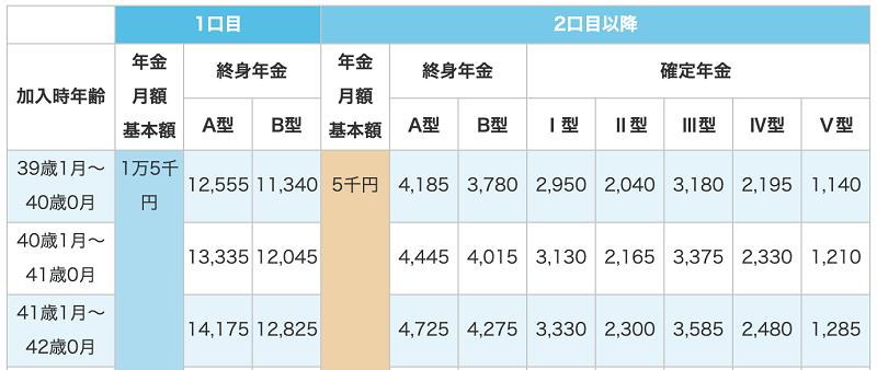 国民年金基金の掛け金と受給額の表
