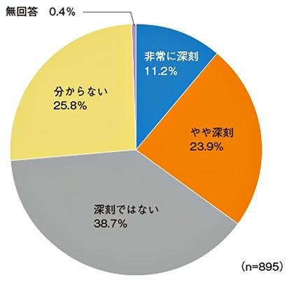 図 : SoRの足かせ度 「既存の基幹系システム(SoR)は、DX推進の足かせとなるような深刻な状況にあると思いますか」に対する回答結果(出所:日経BP総合研究所イノベーションICTラボ『DXサーベイ』)