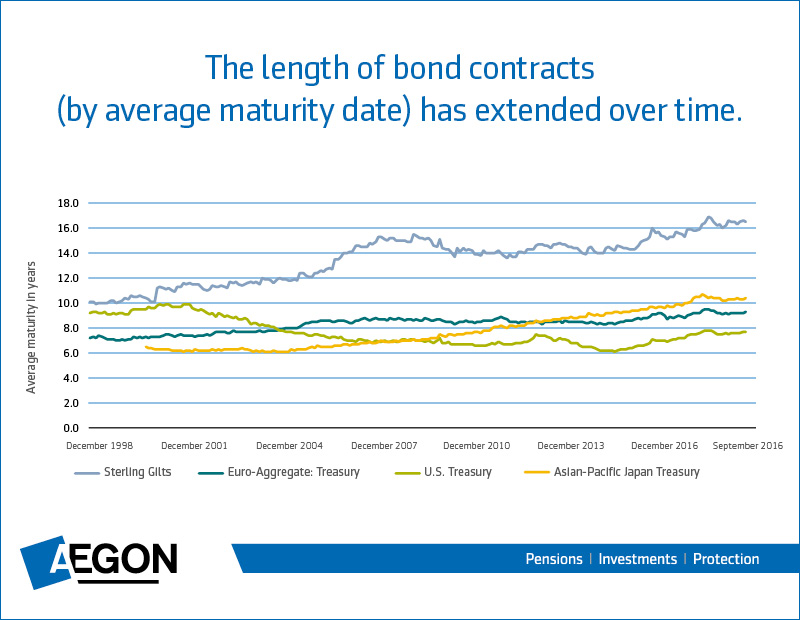 457052_Bonds, what are they good for graphics.jpg