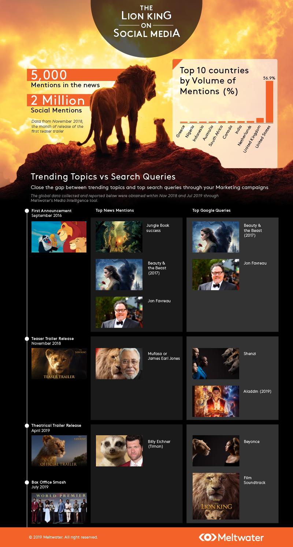SEA_Lion King_Infographics.png
