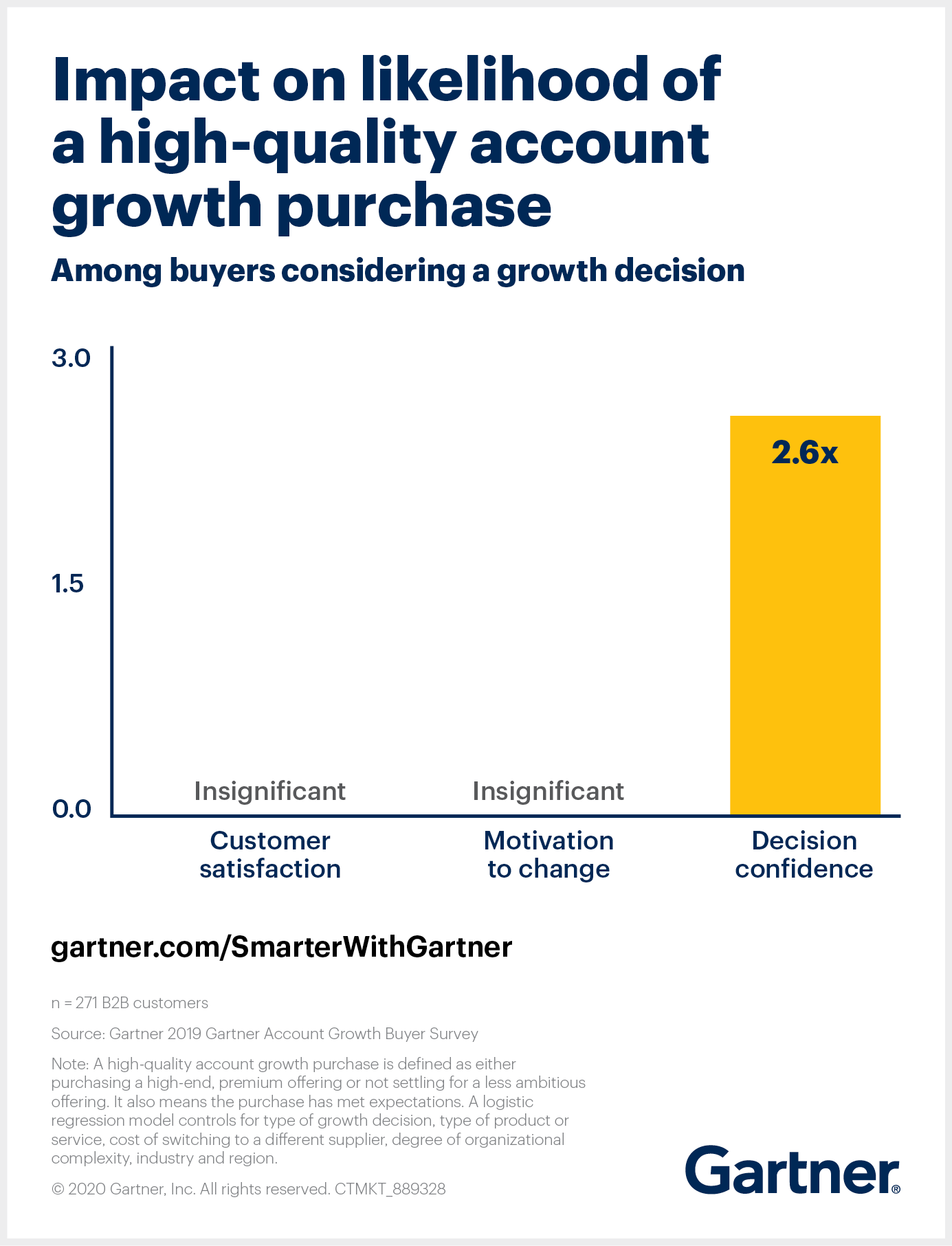 Gartner finds that decision confidence has the largest impact on likelihood of a high-quality account growth purchase.