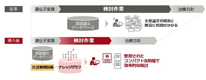 図 : (図2)ナレッジグラフの活用で、整理されたコンパクトな情報による効率的な検討作業が可能に