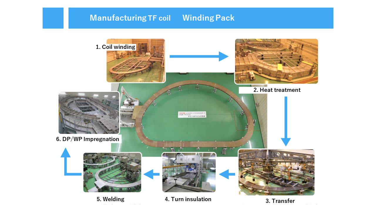 TF coil structure and manufacturing process