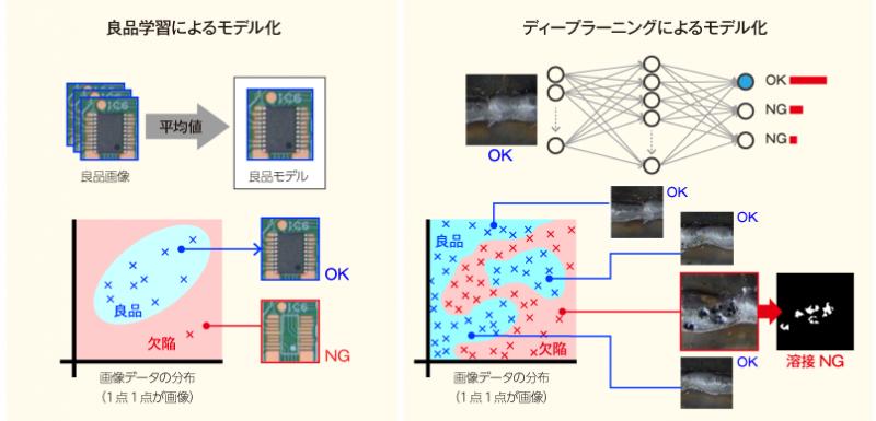 画像データ分布に応じた良品のモデル化