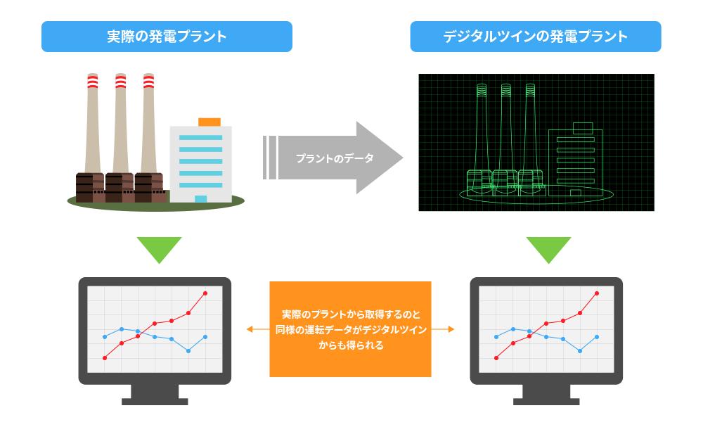 プラントのデータを基に再現されたデジタルツインから、様々な情報を読み取ることができる