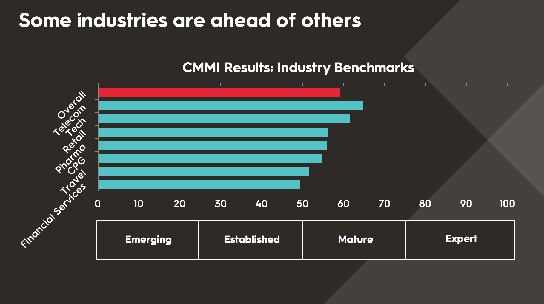 CMMI Industry Benchmarks.png