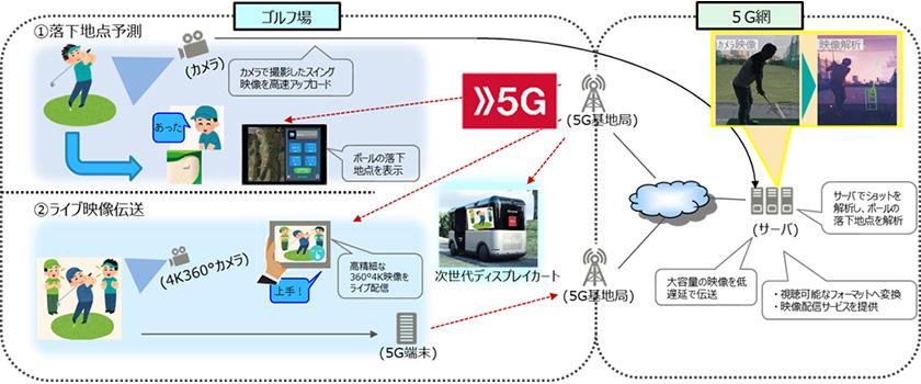 図 : 5Gの「超高速大容量」という特徴を活かし、「落下地点予測」と「ライブ映像伝送」を検証