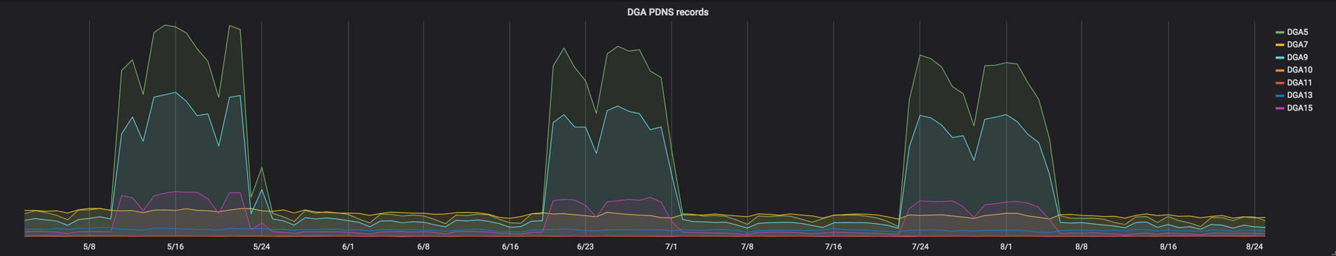 Picture1_DGA PDNS Records.png
