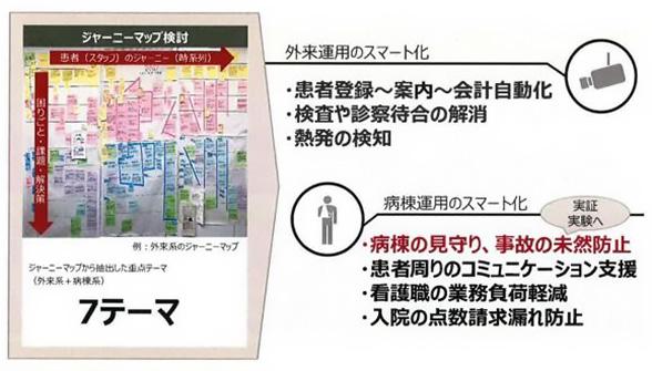 図 : 「ジャーニーマップ」を作成し、課題を俯瞰的に見える化し、外来・病棟(入院)の重点取り組む7つのテーマを選定。上記は、外来系ジャーニーマップ