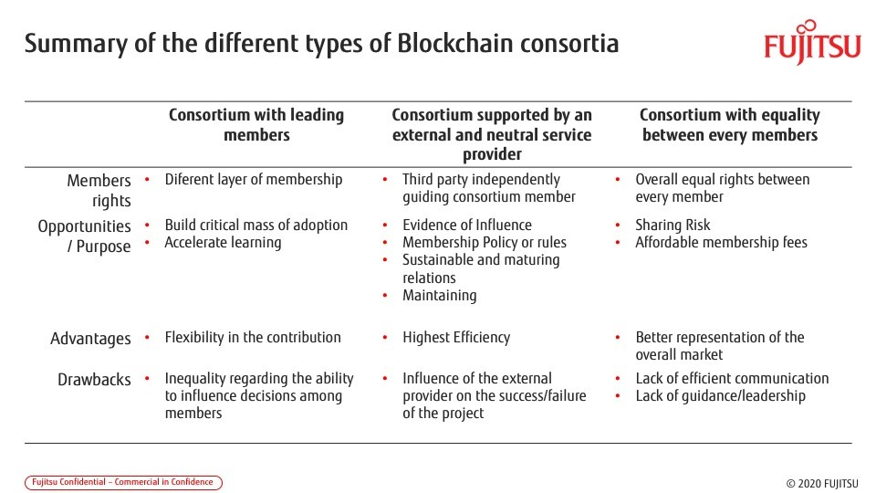 The dos and don'ts of blockchain consortia.jpg