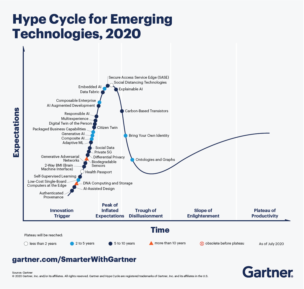 The Gartner Hype Cycle for Emerging Technologies, 2020 features five trends and 30 technologies that will drive significant change over the next five to ten years.