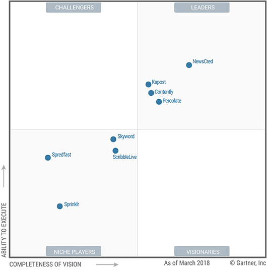 gartner-mq-newscred-leader.png