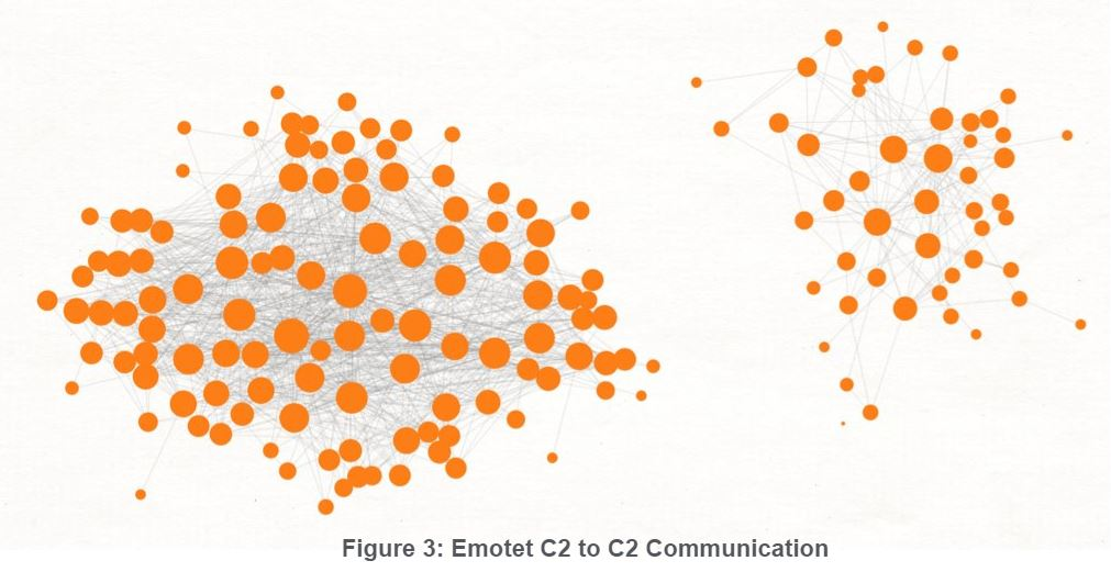 Figure 3_Emotet C2 to C2 Communication.JPG