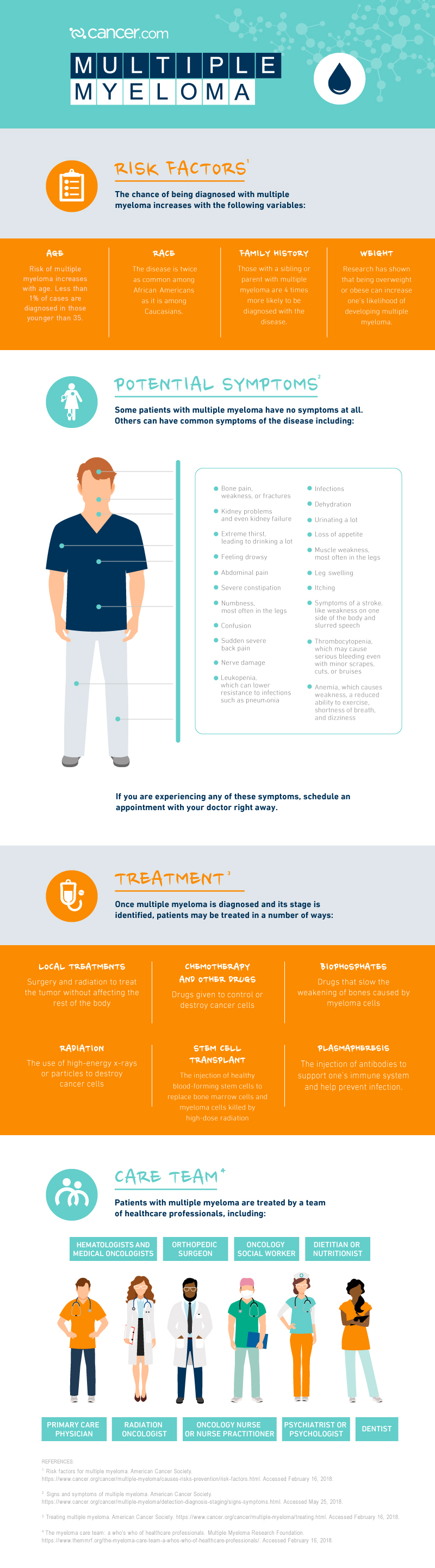 Infographic_Multiple_Myeloma_Overview with edits.jpg